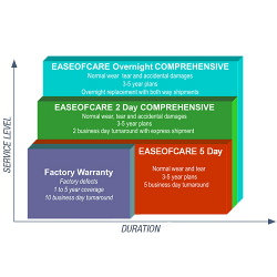 Extension d'assistance Datalogic EASEOFCARE 2-Day Comprehensive - Contrat de maintenance prolongé - pièces et main d'oeuvre - 3 années - délai de réparation : 2 jours ouvrables - pour Kyman; Kyman Gun